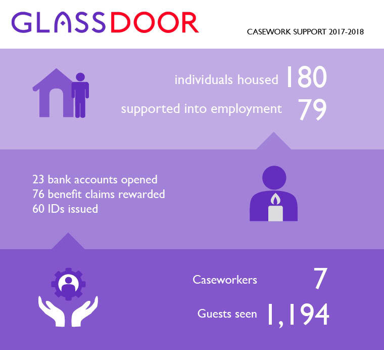 2017-2018 casework stat infographic