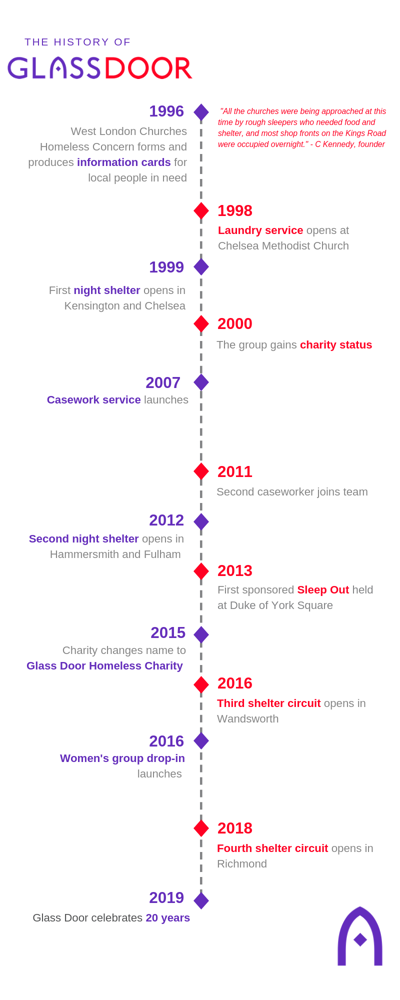 Glass Door history